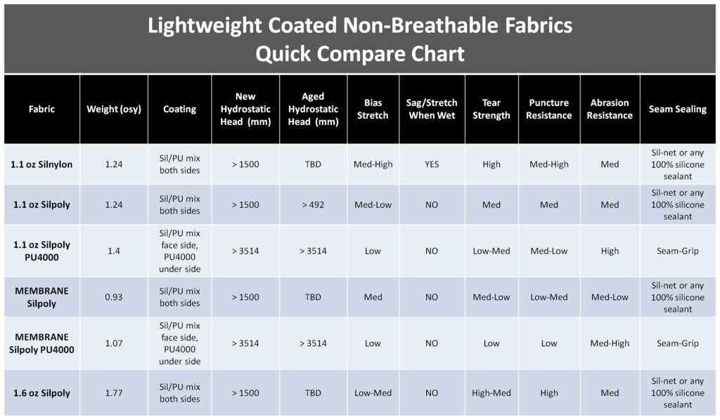 coated fabric comparison chart ripstop by the roll